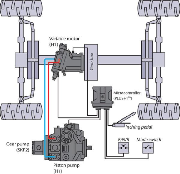 hệ thống thủy lực máy xúc